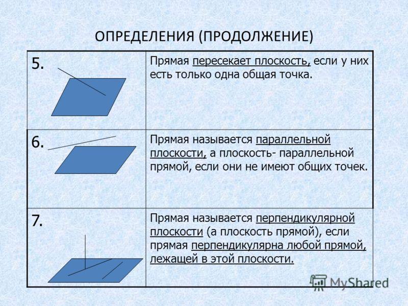 ОПРЕДЕЛЕНИЯ (ПРОДОЛЖЕНИЕ) 5. Прямая пересекает плоскость, если у них есть только одна общая точка. 6. Прямая называется параллельной плоскости, а плоскость- параллельной прямой, если они не имеют общих точек. 7. Прямая называется перпендикулярной пло