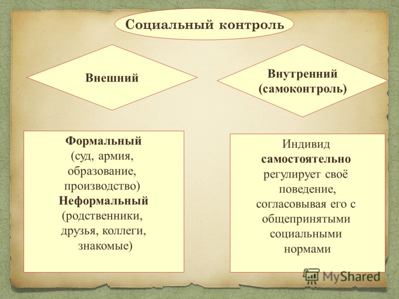 Социальный контроль Внешний Внутренний (самоконтроль) Формальный (суд, армия, образование, производство) Неформальный (родственники, друзья, коллеги, знакомые) Индивид самостоятельно регулирует своё поведение, согласовывая его с общепринятыми социаль