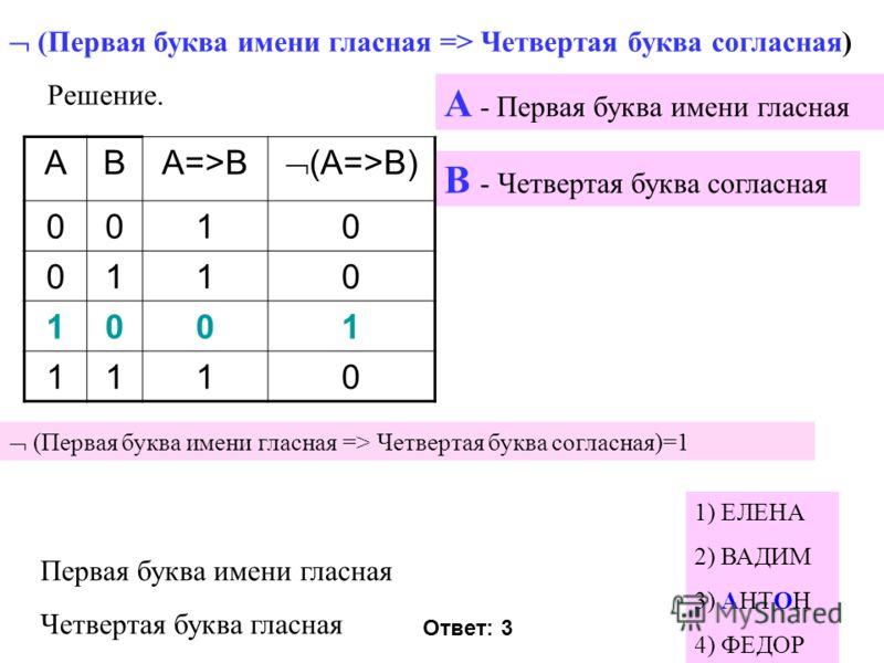 (Первая буква имени гласная => Четвертая буква согласная) 1) ЕЛЕНА 2) ВАДИМ 3) АНТОН 4) ФЕДОР Решение. А - Первая буква имени гласная В - Четвертая буква согласная Первая буква имени гласная Четвертая буква гласная ABA=>B (A=>B) 0010 0110 1001 1110 (