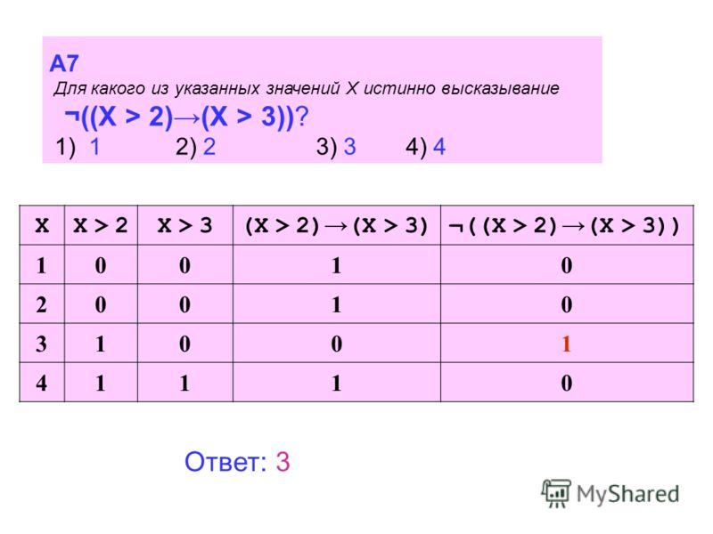 A7 Для какого из указанных значений X истинно высказывание ¬((X > 2)(X > 3))? 1) 1 2) 23) 34) 4 XX > 2X > 2X > 3X > 3(X > 2) (X > 3)¬((X > 2) (X > 3)) 10010 20010 31001 41110 Ответ: 3