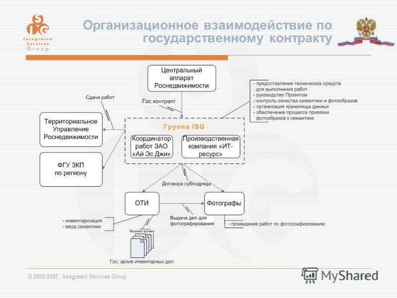 © 2005-2007, Integrated Services Group 11 Организационное взаимодействие по государственному контракту