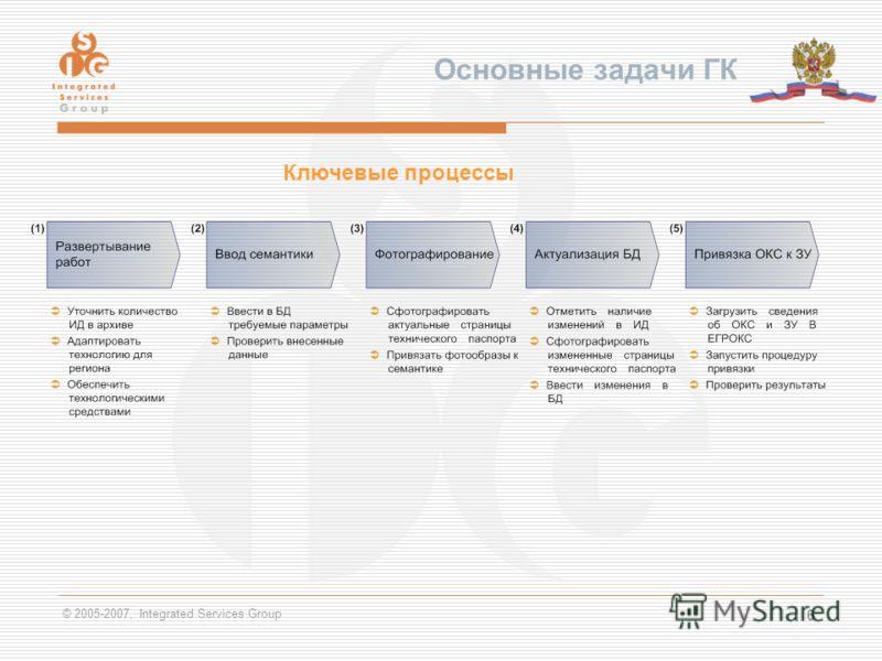 © 2005-2007, Integrated Services Group 6 Основные задачи ГК Ключевые процессы
