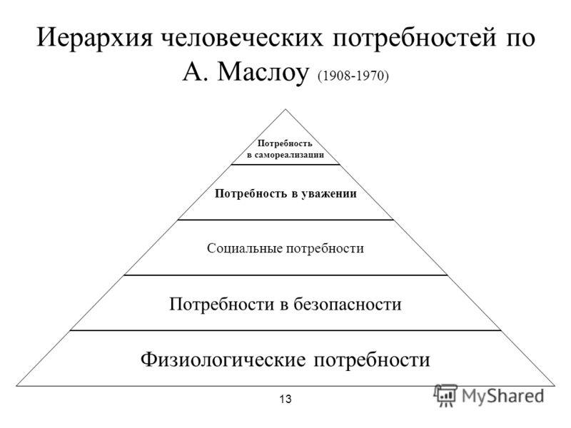 по иерархия: