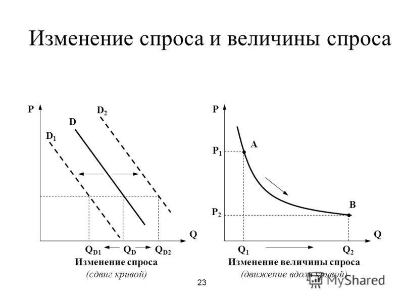 23 Изменение спроса и величины спроса D1D1 D D2D2 Q P QDQD Q D2 Q D1 Q P Q2Q2 Q1Q1 P1P1 P2P2 A B Изменение спроса (сдвиг кривой) Изменение величины спроса (движение вдоль кривой)