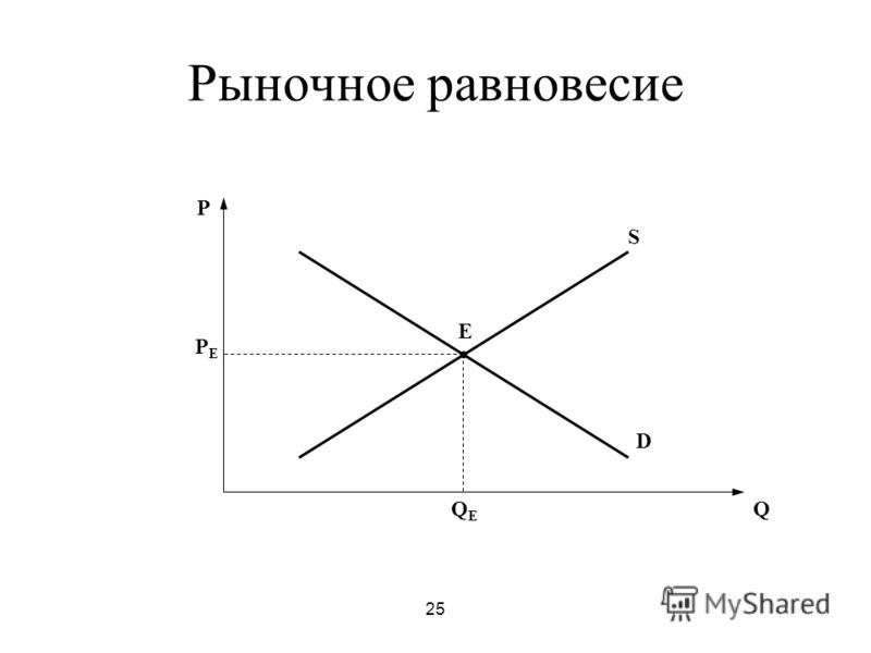 25 Рыночное равновесие P Q E D S PEPE QEQE