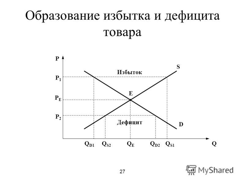 27 Образование избытка и дефицита товара P Q E D S P1P1 P2P2 PEPE Q D1 Q S2 QEQE Q D2 Q S1 Избыток Дефицит