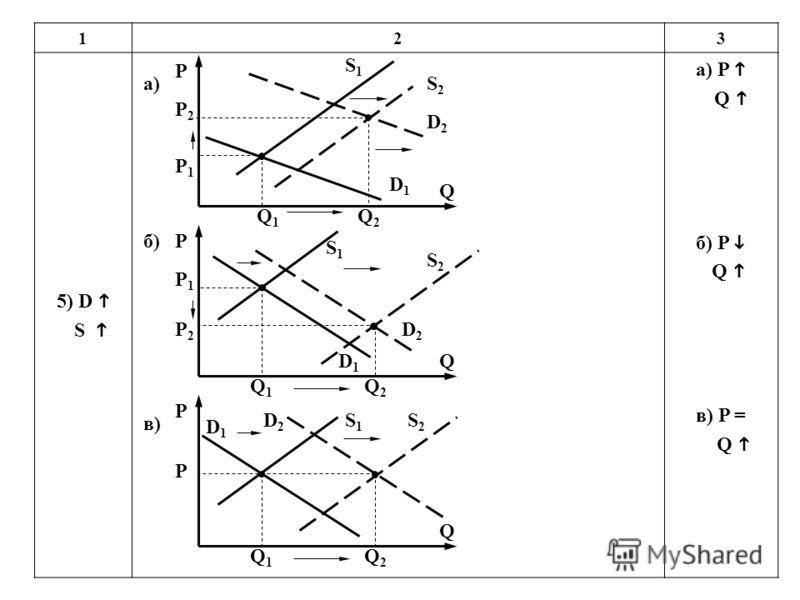 123 5) D S а) P Q б) P Q в) P = Q P P1P1 P2P2 Q1Q1 Q2Q2 S2S2 Q S1S1 D1D1 D2D2 P P2P2 P1P1 Q1Q1 Q2Q2 S2S2 Q S1S1 D1D1 D2D2 P P Q1Q1 Q2Q2 S2S2 Q S1S1 D1D1 D2D2 а) б) в)