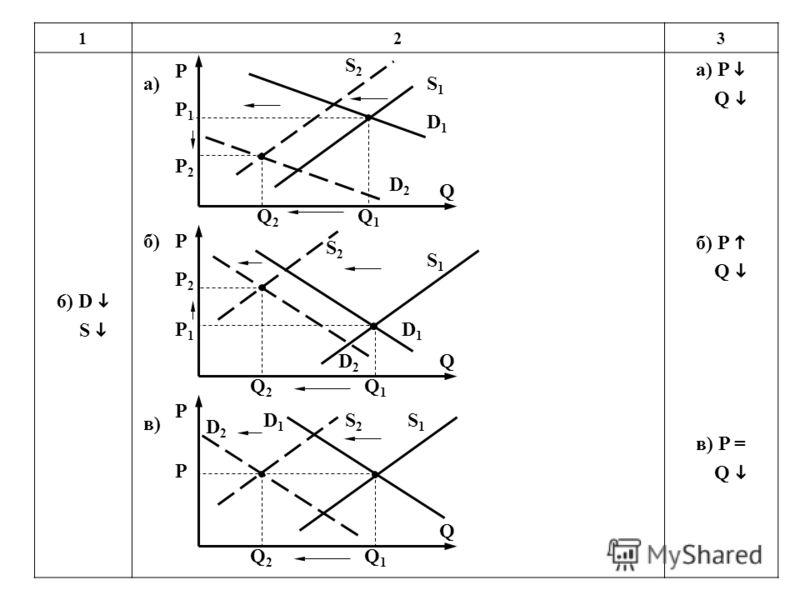 123 6) D S а) P Q б) P Q в) P = Q P P2P2 P1P1 Q2Q2 Q1Q1 S1S1 Q S2S2 D2D2 D1D1 P P1P1 P2P2 Q2Q2 Q1Q1 S1S1 Q S2S2 D2D2 D1D1 P P Q2Q2 Q1Q1 S1S1 Q S2S2 D2D2 D1D1 а) б) в)