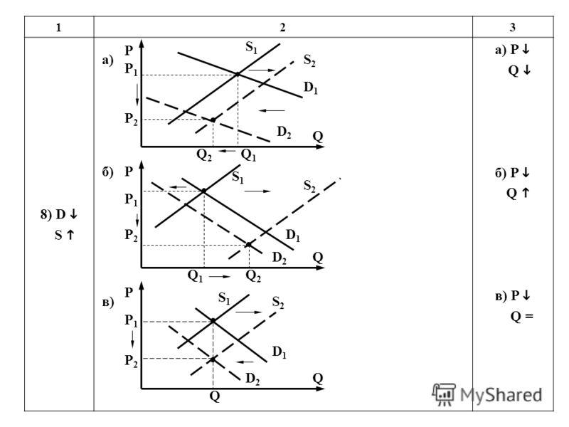 123 8) D S а) P Q б) P Q в) P Q = P P2P2 P1P1 Q2Q2 Q1Q1 S2S2 Q S1S1 D2D2 D1D1 P P2P2 P1P1 Q1Q1 Q2Q2 S2S2 Q S1S1 D2D2 D1D1 P P1P1 Q S2S2 Q S1S1 D1D1 D2D2 а) б) в) P2P2
