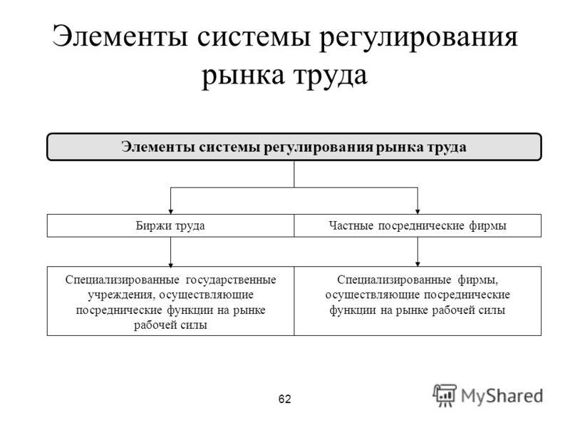 62 Элементы системы регулирования рынка труда Биржи трудаЧастные посреднические фирмы Специализированные государственные учреждения, осуществляющие посреднические функции на рынке рабочей силы Специализированные фирмы, осуществляющие посреднические ф