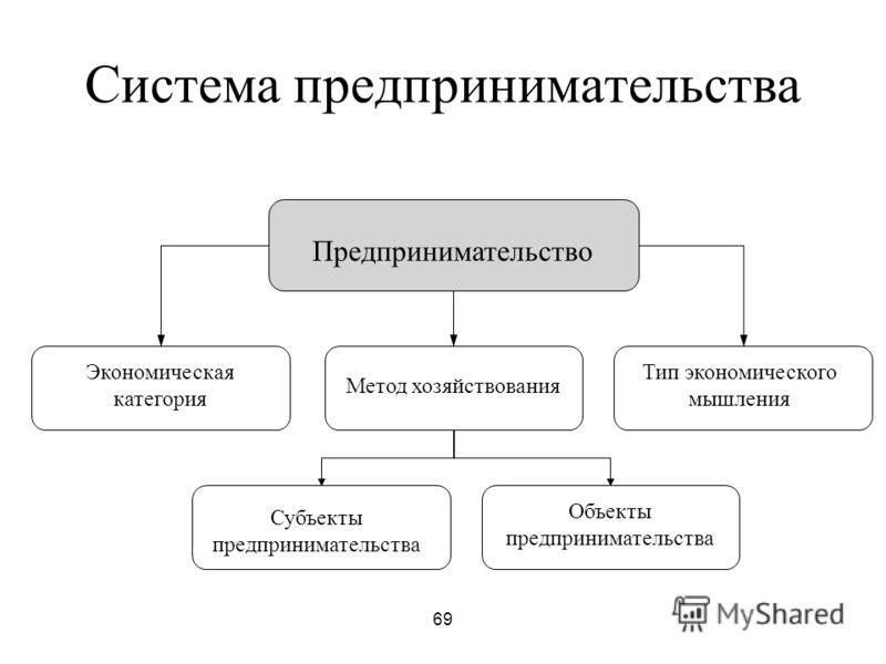 69 Система предпринимательства Предпринимательство Экономическая категория Метод хозяйствования Тип экономического мышления Субъекты предпринимательства Объекты предпринимательства