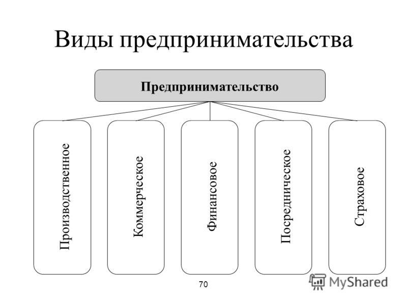 70 Виды предпринимательства Предпринимательство ПроизводственноеКоммерческоеФинансовоеПосредническоеСтраховое