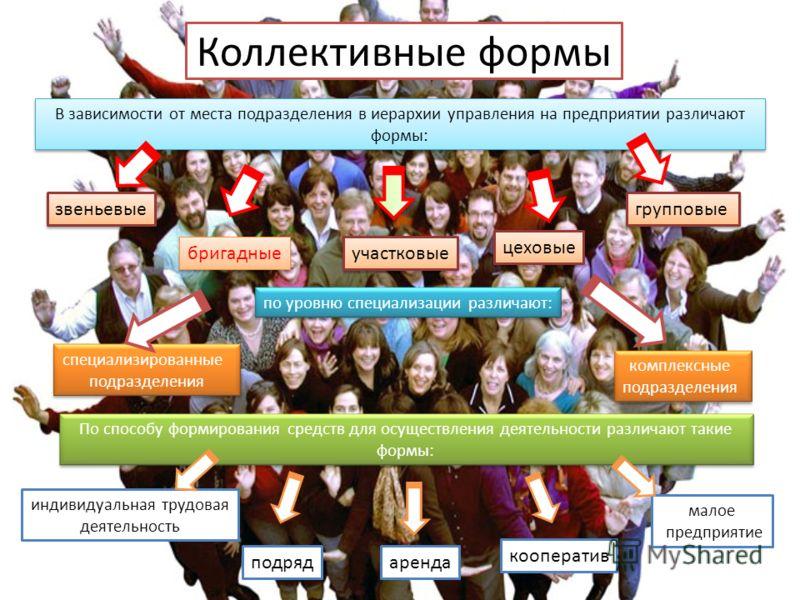 В зависимости от места подразделения в иерархии управления на предприятии различают формы: звеньевые бригадные участковые цеховые групповые по уровню специализации различают: специализированные подразделения специализированные подразделения комплексн
