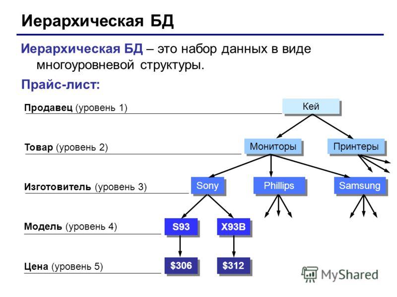 Иерархическая БД Иерархическая БД – это набор данных в виде многоуровневой структуры. Прайс-лист: Продавец (уровень 1) Товар (уровень 2) Модель (уровень 4) Цена (уровень 5) Изготовитель (уровень 3) $306 $312 S93 X93B Sony Phillips Samsung Мониторы Пр