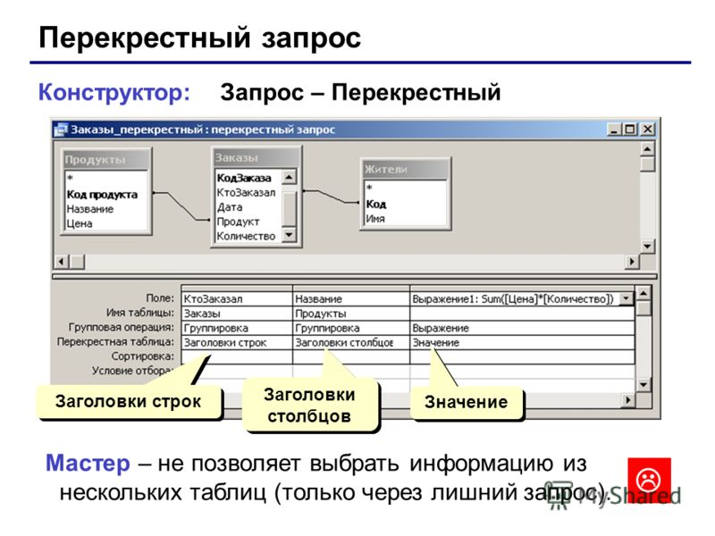 Конструктор: Запрос – Перекрестный Заголовки строк Заголовки столбцов Значение Мастер – не позволяет выбрать информацию из нескольких таблиц (только через лишний запрос).