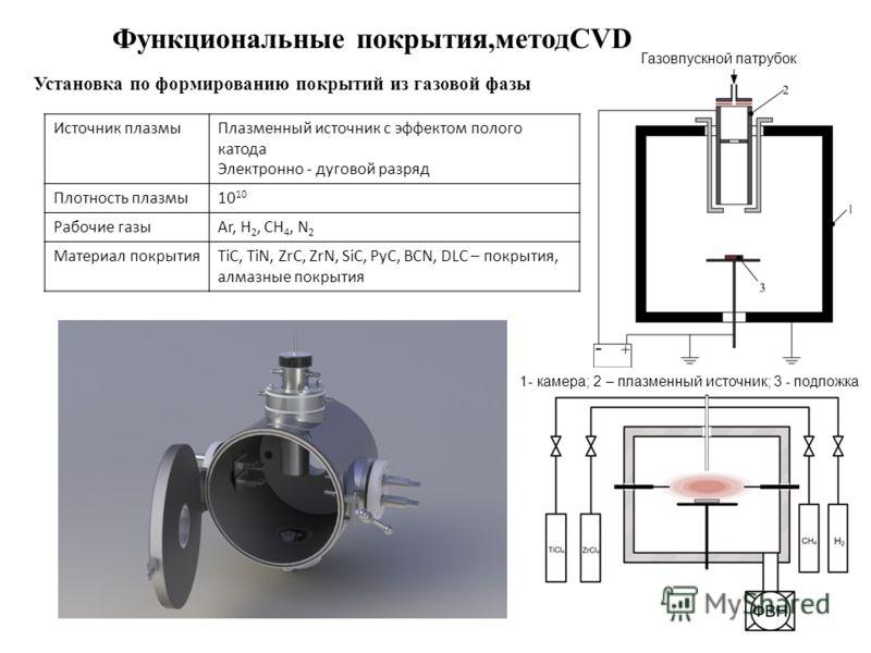 Функциональные покрытия,методCVD Установка по формированию покрытий из газовой фазы Источник плазмыПлазменный источник с эффектом полого катода Электронно - дуговой разряд Плотность плазмы10 Рабочие газыAr, H 2, CH 4, N 2 Материал покрытияTiC, TiN, Z