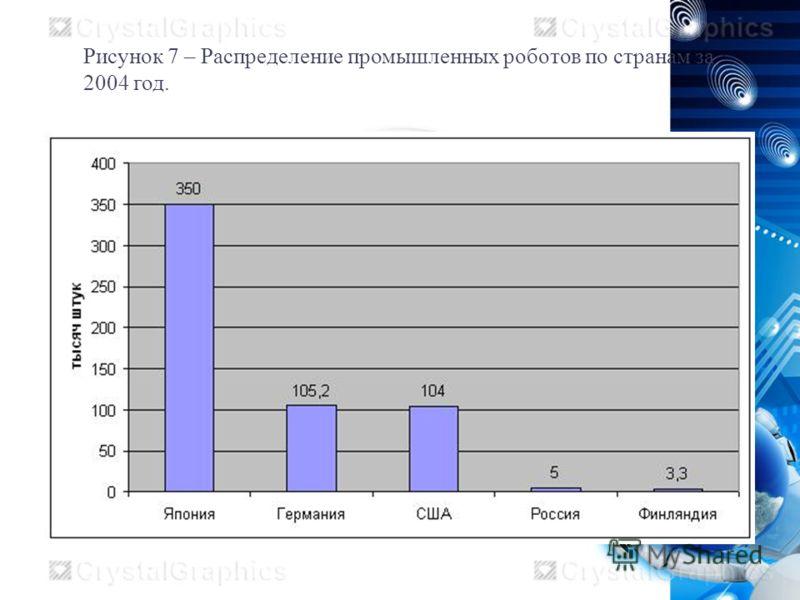 Рисунок 7 – Распределение промышленных роботов по странам за 2004 год.