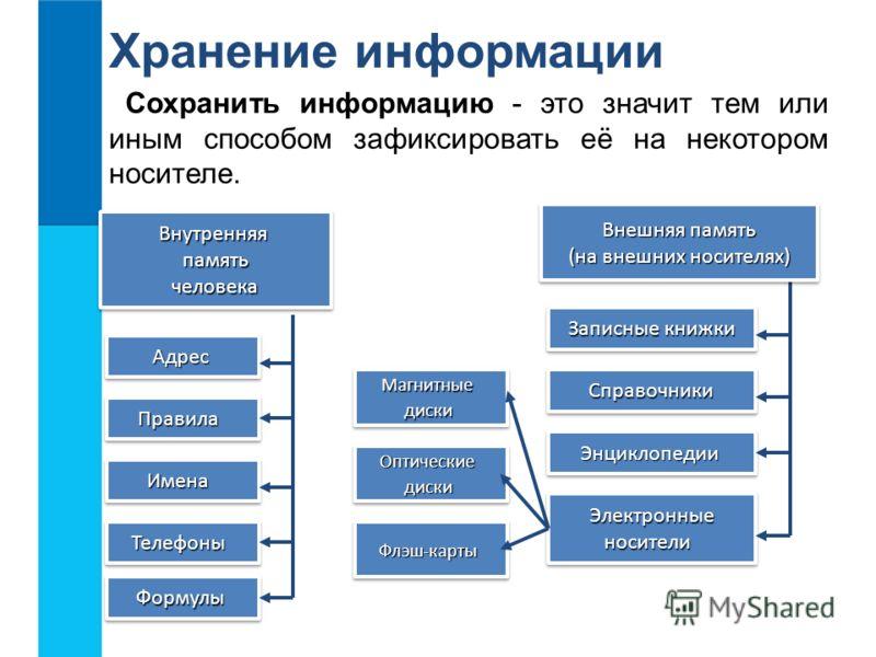 Хранение информации Сохранить информацию - это значит тем или иным способом зафиксировать её на некотором носителе. Внутренняя память человека Внутренняя память человека Записные книжки Записные книжки Записные книжки Записные книжки Внешняя память В