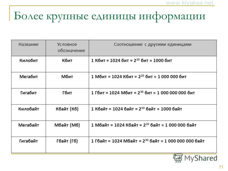 11 Более крупные единицы информации НазваниеУсловное обозначение Соотношение с другими единицами КилобитКбит1 Кбит = 1024 бит = 2 10 бит 1000 бит МегабитМбит1 Мбит = 1024 Кбит = 2 20 бит 1 000 000 бит ГигабитГбит1 Гбит = 1024 Мбит = 2 30 бит 1 000 00