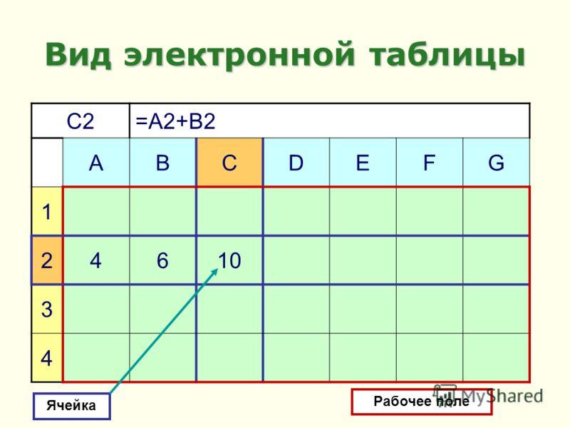 C2=A2+B2 ABCDEFG 1 24610 3 4 Вид электронной таблицы Ячейка Рабочее поле