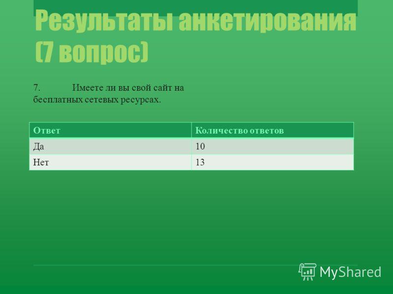Результаты анкетирования (7 вопрос) ОтветКоличество ответов Да10 Нет13 7.Имеете ли вы свой сайт на бесплатных сетевых ресурсах.