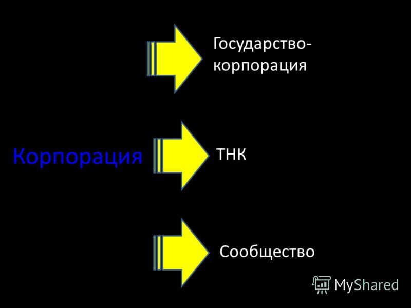 Корпорация Государство- корпорация ТНК Сообщество