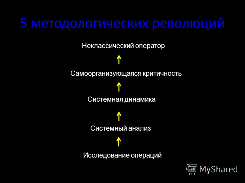 5 методологических революций Неклассический оператор Самоорганизующаяся критичность Системная динамика Системный анализ Исследование операций