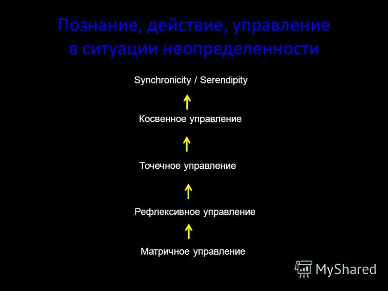 Познание, действие, управление в ситуации неопределенности Synchronicity / Serendipity Косвенное управление Точечное управление Рефлексивное управление Матричное управление