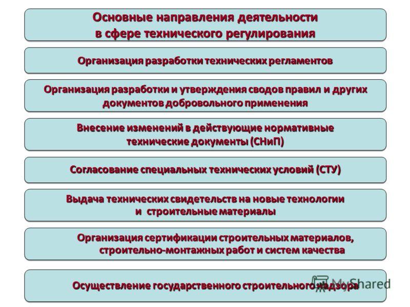 Основные направления деятельности в сфере технического регулирования Организация разработки технических регламентов Организация разработки и утверждения сводов правил и других документов добровольного применения Внесение изменений в действующие норма