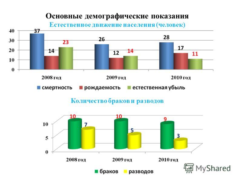 Основные демографические показания Естественное движение населения (человек) Количество браков и разводов