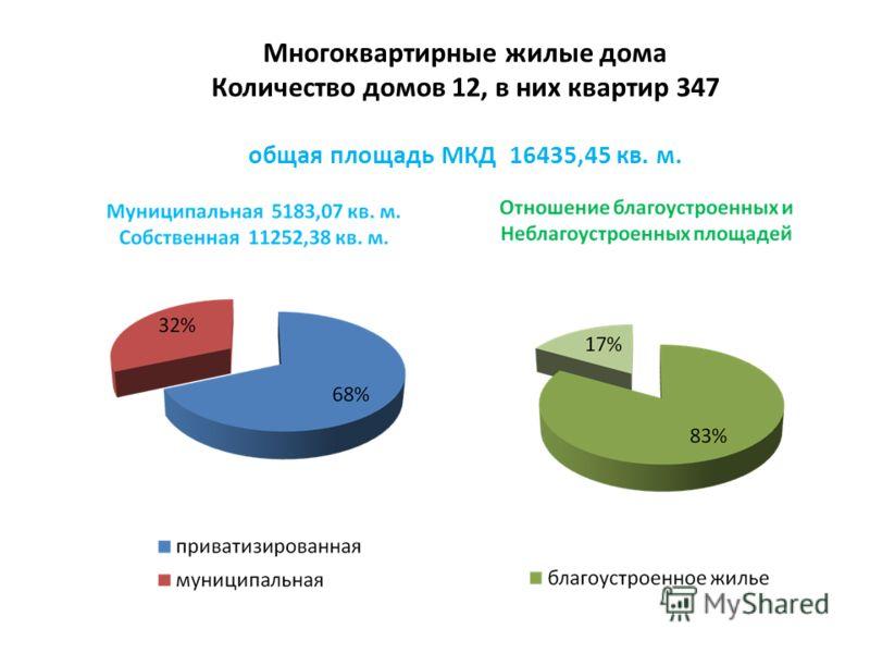 Многоквартирные жилые дома Количество домов 12, в них квартир 347 общая площадь МКД 16435,45 кв. м.