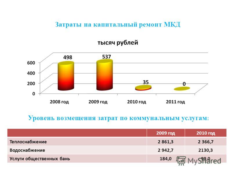 Затраты на капитальный ремонт МКД Уровень возмещения затрат по коммунальным услугам : 2009 год2010 год Теплоснабжение2 861,32 366,7 Водоснабжение2 942,72130,3 Услуги общественных бань184,099,0