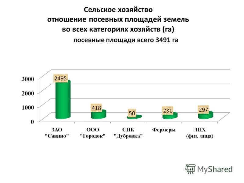Сельское хозяйство отношение посевных площадей земель во всех категориях хозяйств (га)