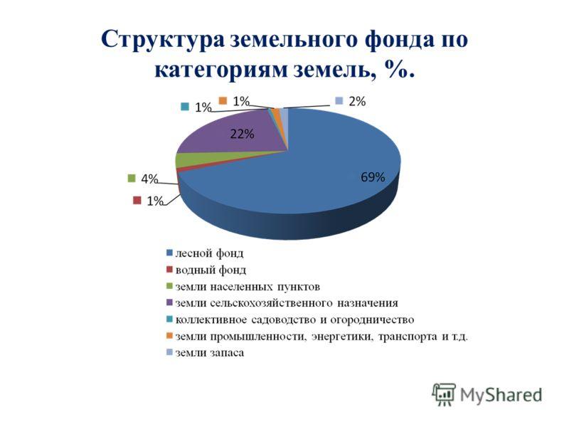Структура земельного фонда по категориям земель, %.