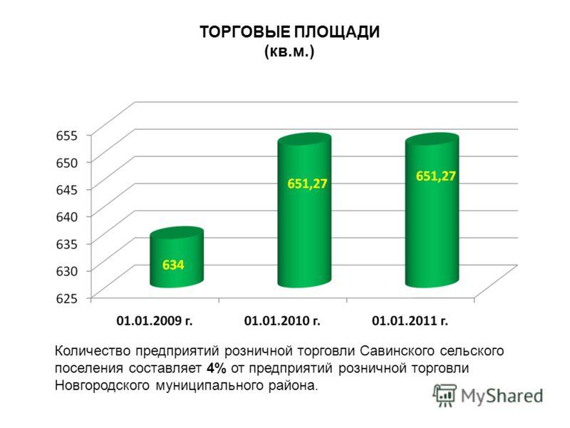 ТОРГОВЫЕ ПЛОЩАДИ (кв.м.) Количество предприятий розничной торговли Савинского сельского поселения составляет 4% от предприятий розничной торговли Новгородского муниципального района.