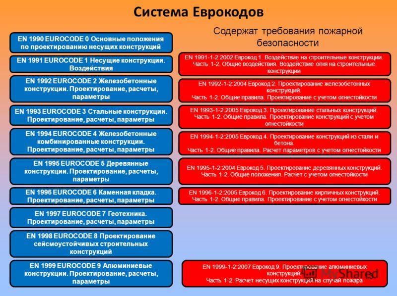 Система Еврокодов EN 1994 EUROCODE 4 Железобетонные комбинированные конструкции. Проектирование, расчеты, параметры EN 1991 EUROCODE 1 Несущие конструкции. Воздействия EN 1991-1-2:2002 Еврокод 1. Воздействие на строительные конструкции. Часть 1-2. Об