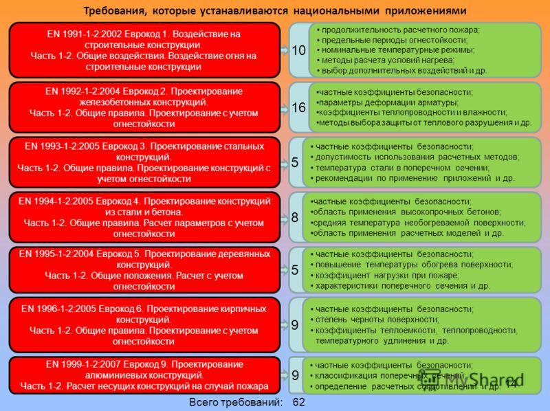 Требования, которые устанавливаются национальными приложениями EN 1991-1-2:2002 Еврокод 1. Воздействие на строительные конструкции. Часть 1-2. Общие воздействия. Воздействие огня на строительные конструкции EN 1999-1-2:2007 Еврокод 9. Проектирование