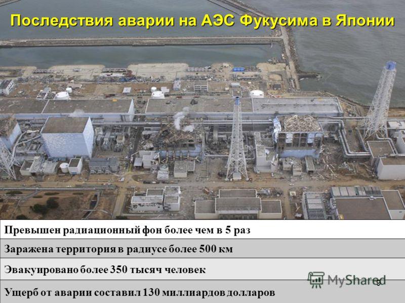 Превышен радиационный фон более чем в 5 раз Заражена территория в радиусе более 500 км Эвакуировано более 350 тысяч человек Ущерб от аварии составил 130 миллиардов долларов Последствия аварии на АЭС Фукусима в Японии 9