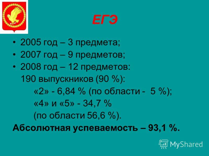 ЕГЭ 2005 год – 3 предмета; 2007 год – 9 предметов; 2008 год – 12 предметов: 190 выпускников (90 %): «2» - 6,84 % (по области - 5 %); «4» и «5» - 34,7 % (по области 56,6 %). Абсолютная успеваемость – 93,1 %.