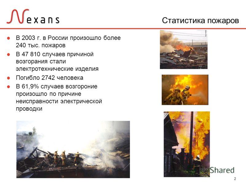 2 Статистика пожаров В 2003 г. в России произошло более 240 тыс. пожаров В 47 810 случаев причиной возгорания стали электротехнические изделия Погибло 2742 человека В 61,9% случаев возгороние произошло по причине неисправности электрической проводки