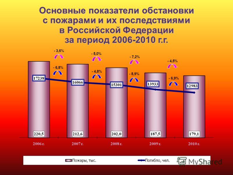 - 3,6% - 5,0% - 7,2% - 4,5% - 6,8% - 4,8% - 8,9% - 6,9% Основные показатели обстановки с пожарами и их последствиями в Российской Федерации за период 2006-2010 г.г.