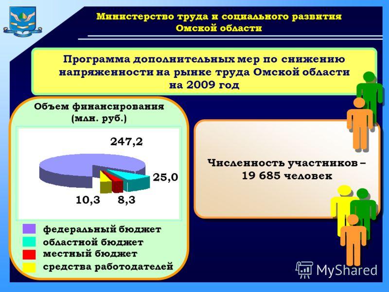 www.themegallery.com Министерство труда и социального развития Омской области Программа дополнительных мер по снижению напряженности на рынке труда Омской области на 2009 год федеральный бюджет областной бюджет местный бюджет Объем финансирования (мл