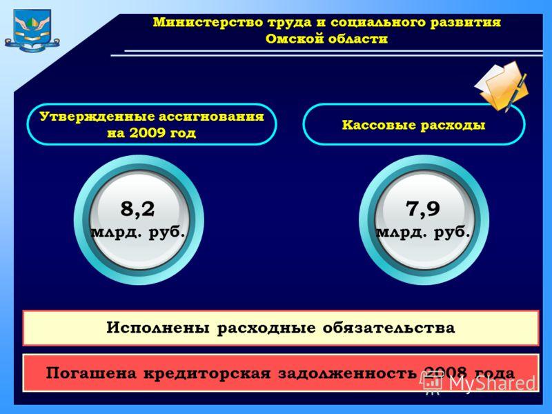 www.themegallery.com Министерство труда и социального развития Омской области Утвержденные ассигнования на 2009 год Кассовые расходы 8,2 млрд. руб. 7,9 млрд. руб. Погашена кредиторская задолженность 2008 года Исполнены расходные обязательства
