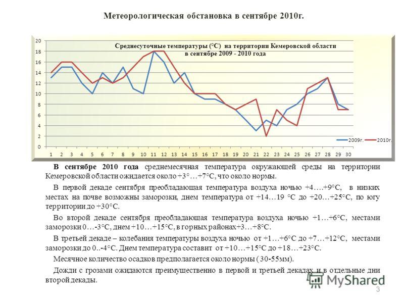 В сентябре 2010 года среднемесячная температура окружающей среды на территории Кемеровской области ожидается около +3°…+7°С, что около нормы. В первой декаде сентября преобладающая температура воздуха ночью +4….+9°С, в низких местах на почве возможны