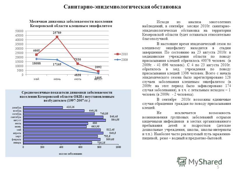 Санитарно-эпидемиологическая обстановка Исходя из анализа многолетних наблюдений, в сентябре месяце 2010г. санитарно- эпидемиологическая обстановка на территории Кемеровской области будет оставаться относительно благополучной. В настоящее время эпиде