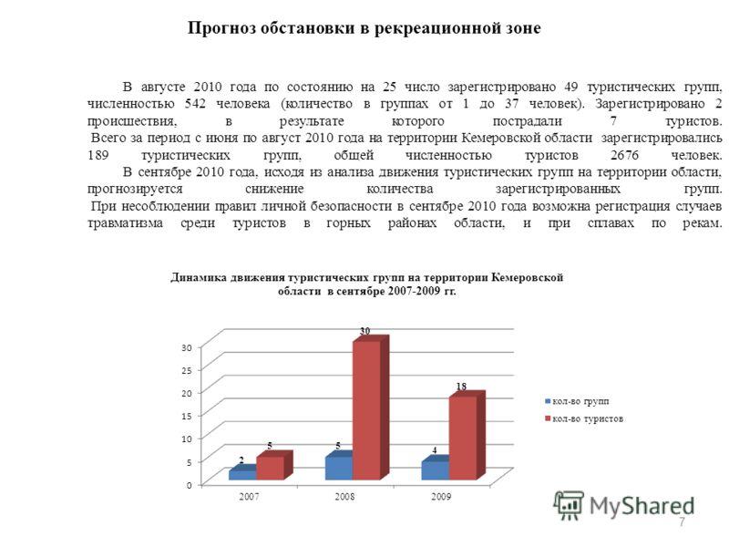 7 В августе 2010 года по состоянию на 25 число зарегистрировано 49 туристических групп, численностью 542 человека (количество в группах от 1 до 37 человек). Зарегистрировано 2 происшествия, в результате которого пострадали 7 туристов. Всего за период
