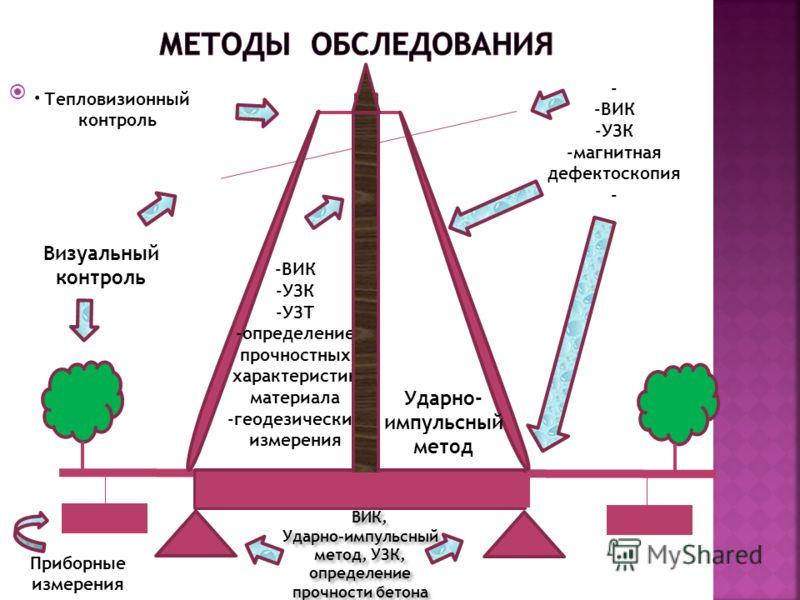 . ВИК, Ударно-импульсный метод, УЗК, определение прочности бетона - -ВИК -УЗК -магнитная дефектоскопия - Визуальный контроль -ВИК -УЗК -УЗТ -определение прочностных характеристик материала -геодезические измерения Приборные измерения Ударно- импульсн