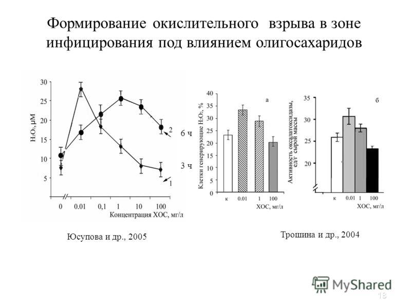 18 Формирование окислительного взрыва в зоне инфицирования под влиянием олигосахаридов Юсупова и др., 2005 6 ч 3 ч Трошина и др., 2004