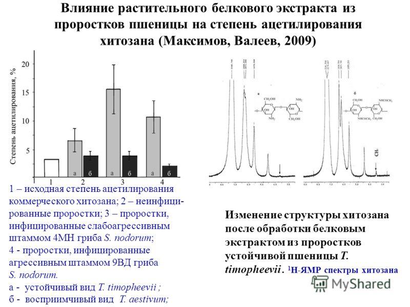 Влияние растительного белкового экстракта из проростков пшеницы на степень ацетилирования хитозана (Максимов, Валеев, 2009) 1 – исходная степень ацетилирования коммерческого хитозана; 2 – неинфици- рованные проростки; 3 – проростки, инфицированные сл