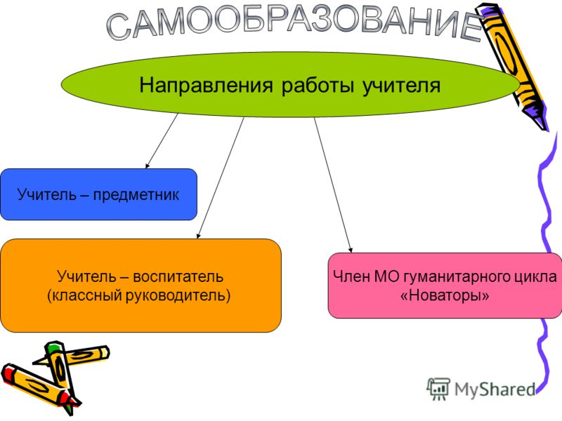 Направления работы учителя Учитель – предметник Член МО гуманитарного цикла «Новаторы» Учитель – воспитатель (классный руководитель)